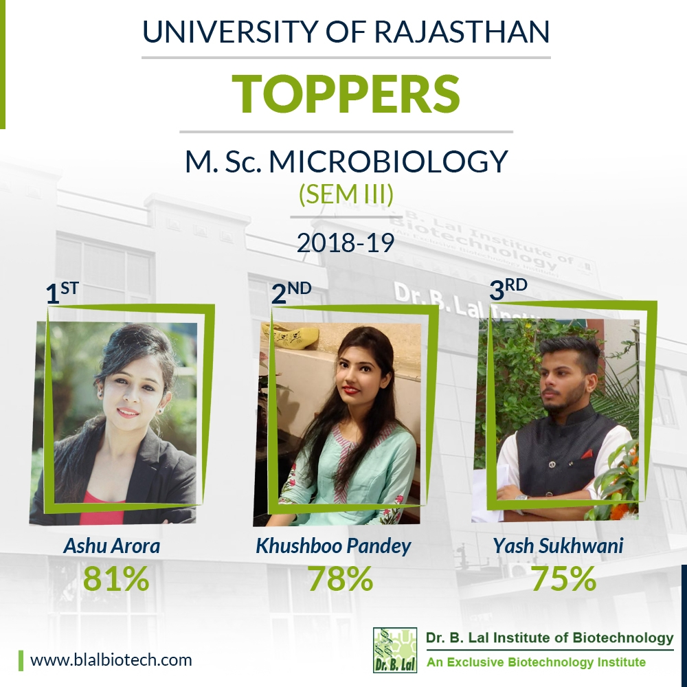 University of Rajasthan Toppers | M.Sc. Microbiology Sem III